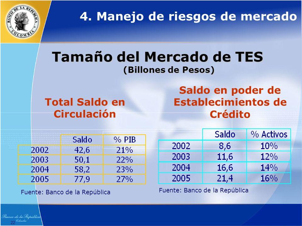 22 Tamaño del Mercado de TES (Billones de Pesos) Fuente: Banco de la República Total Saldo en Circulación Saldo en poder de Establecimientos de Crédito Fuente: Banco de la República 4.