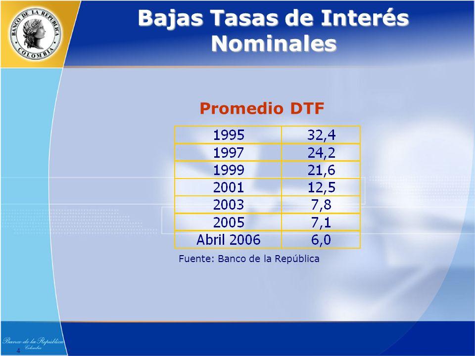 4 Bajas Tasas de Interés Nominales Fuente: Banco de la República Promedio DTF