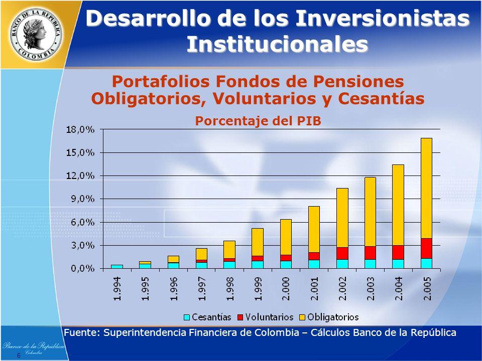 6 Desarrollo de los Inversionistas Institucionales Portafolios Fondos de Pensiones Obligatorios, Voluntarios y Cesantías Porcentaje del PIB Fuente: Superintendencia Financiera de Colombia – Cálculos Banco de la República