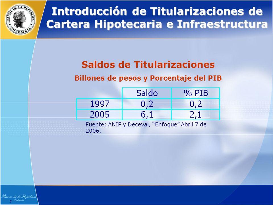 7 Introducción de Titularizaciones de Cartera Hipotecaria e Infraestructura Saldos de Titularizaciones Billones de pesos y Porcentaje del PIB Fuente: ANIF y Deceval, Enfoque Abril 7 de 2006.