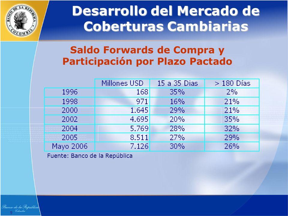 9 Desarrollo del Mercado de Coberturas Cambiarias Fuente: Banco de la República Saldo Forwards de Compra y Participación por Plazo Pactado