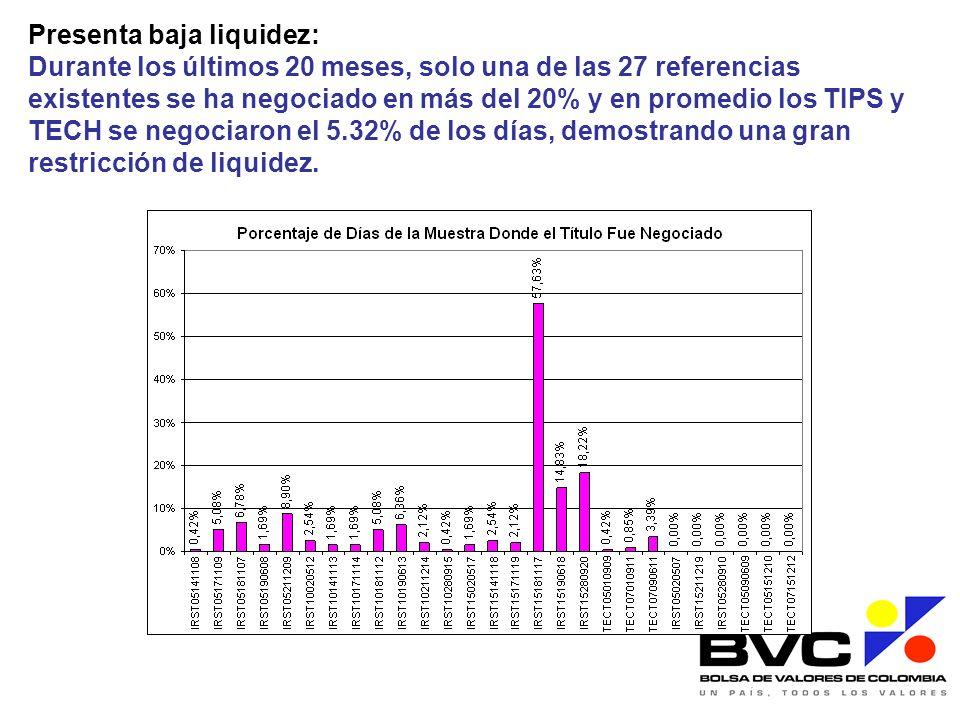 Presenta baja liquidez: Durante los últimos 20 meses, solo una de las 27 referencias existentes se ha negociado en más del 20% y en promedio los TIPS