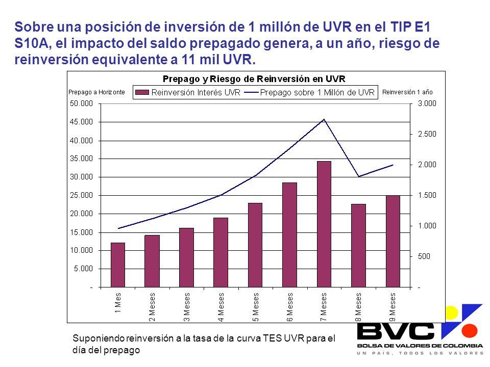Sobre una posición de inversión de 1 millón de UVR en el TIP E1 S10A, el impacto del saldo prepagado genera, a un año, riesgo de reinversión equivalen