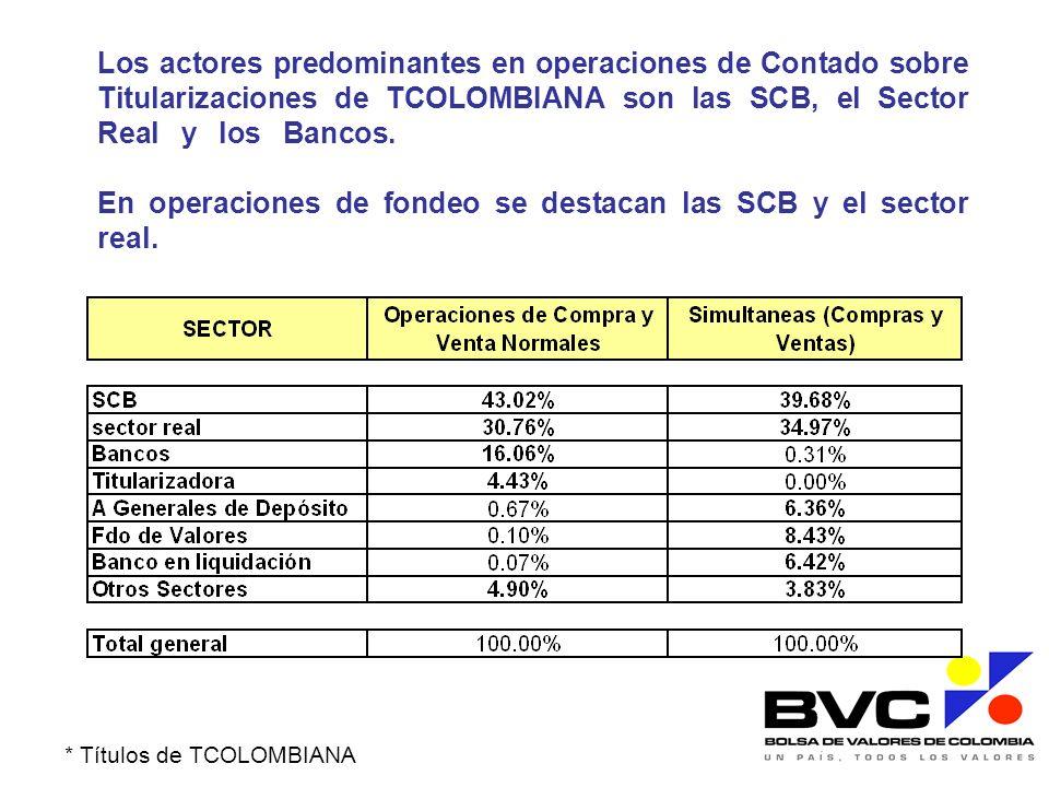 Los actores predominantes en operaciones de Contado sobre Titularizaciones de TCOLOMBIANA son las SCB, el Sector Real y los Bancos.. En operaciones de