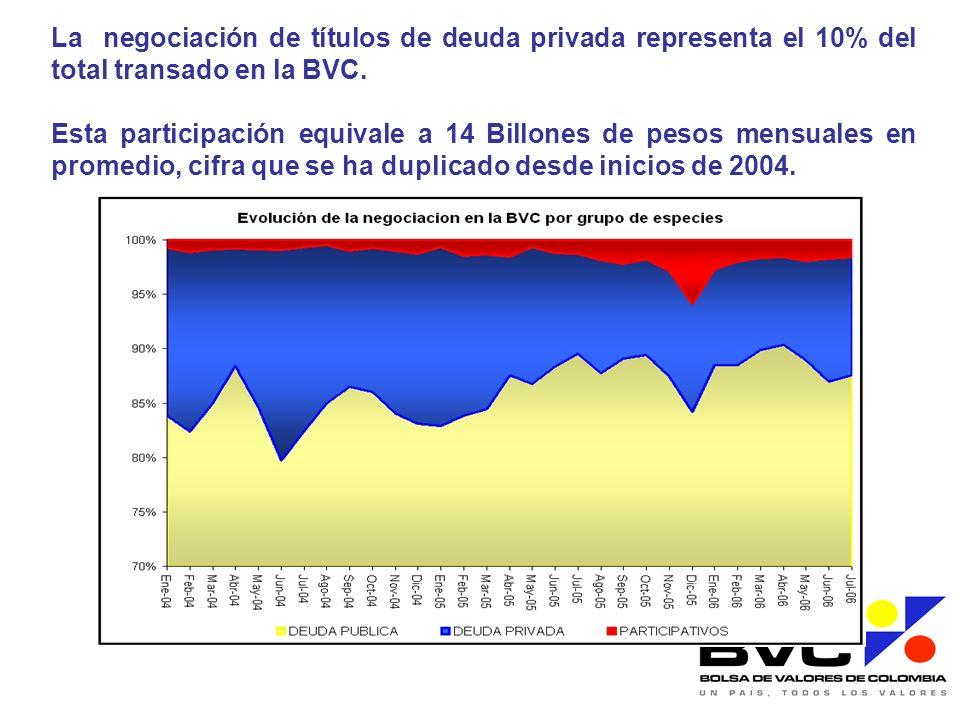 La negociación de títulos de deuda privada representa el 10% del total transado en la BVC. Esta participación equivale a 14 Billones de pesos mensuale