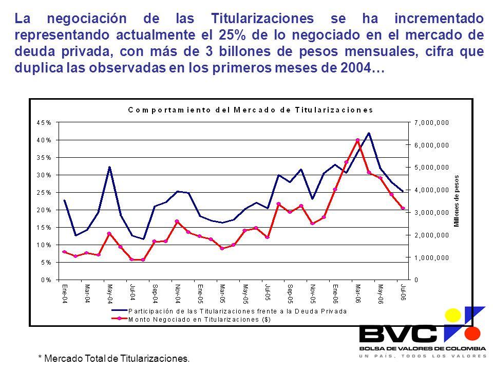 La negociación de las Titularizaciones se ha incrementado representando actualmente el 25% de lo negociado en el mercado de deuda privada, con más de