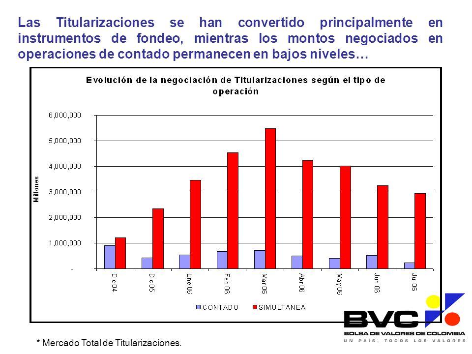 Las Titularizaciones se han convertido principalmente en instrumentos de fondeo, mientras los montos negociados en operaciones de contado permanecen e