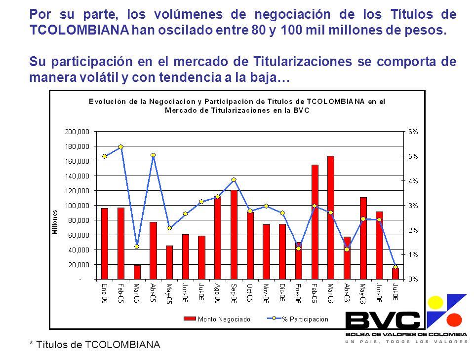 Por su parte, los volúmenes de negociación de los Títulos de TCOLOMBIANA han oscilado entre 80 y 100 mil millones de pesos. Su participación en el mer