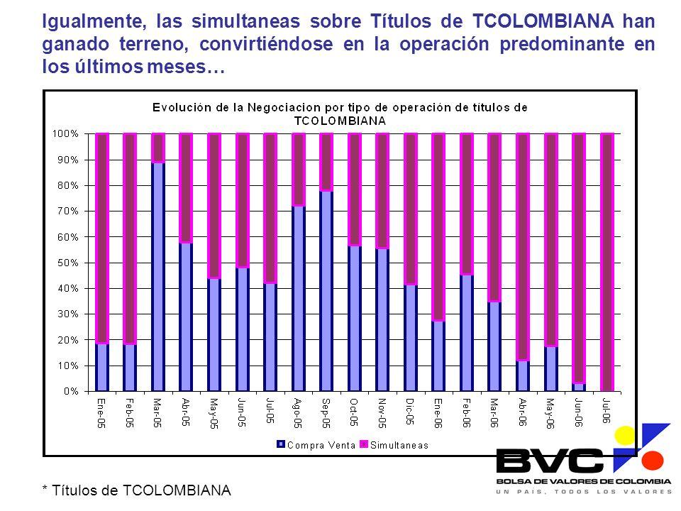 Igualmente, las simultaneas sobre Títulos de TCOLOMBIANA han ganado terreno, convirtiéndose en la operación predominante en los últimos meses…