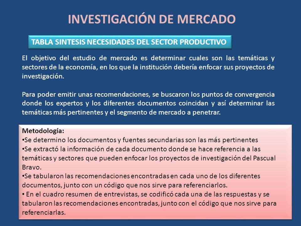 INVESTIGACIÓN DE MERCADO TABLA SINTESIS NECESIDADES DEL SECTOR PRODUCTIVO Metodología: Se determino los documentos y fuentes secundarias son las más p