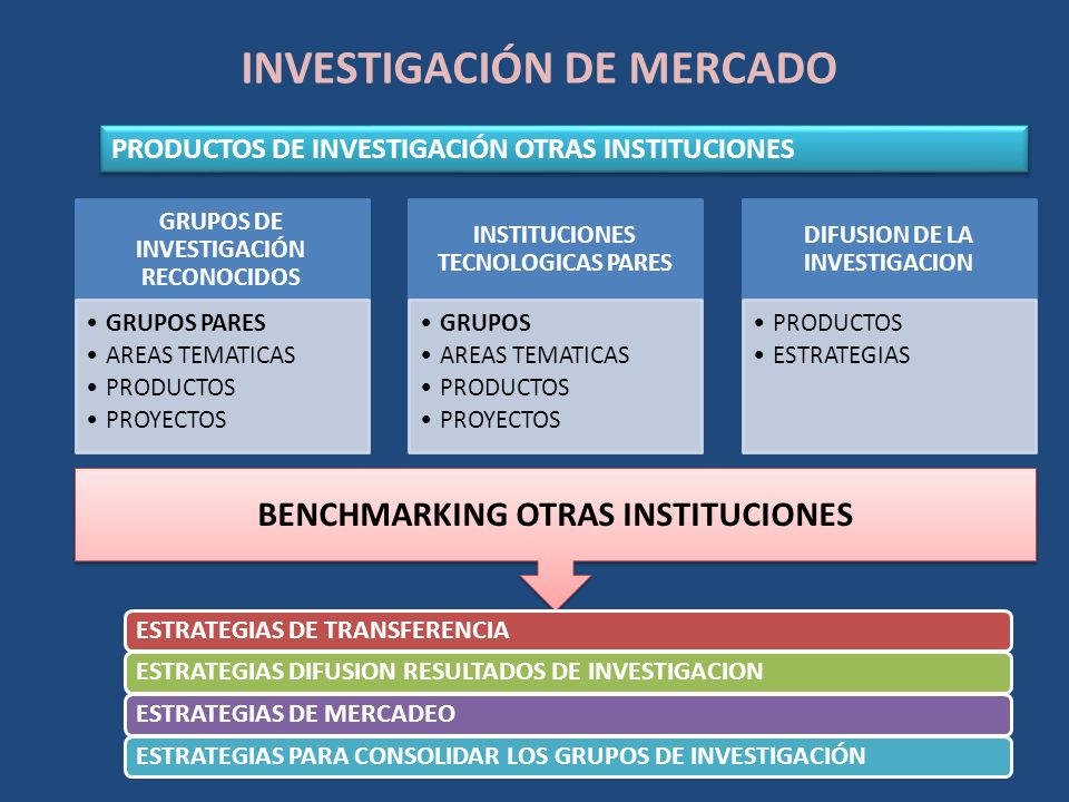 INVESTIGACIÓN DE MERCADO PRODUCTOS DE INVESTIGACIÓN OTRAS INSTITUCIONES GRUPOS DE INVESTIGACIÓN RECONOCIDOS GRUPOS PARES AREAS TEMATICAS PRODUCTOS PRO