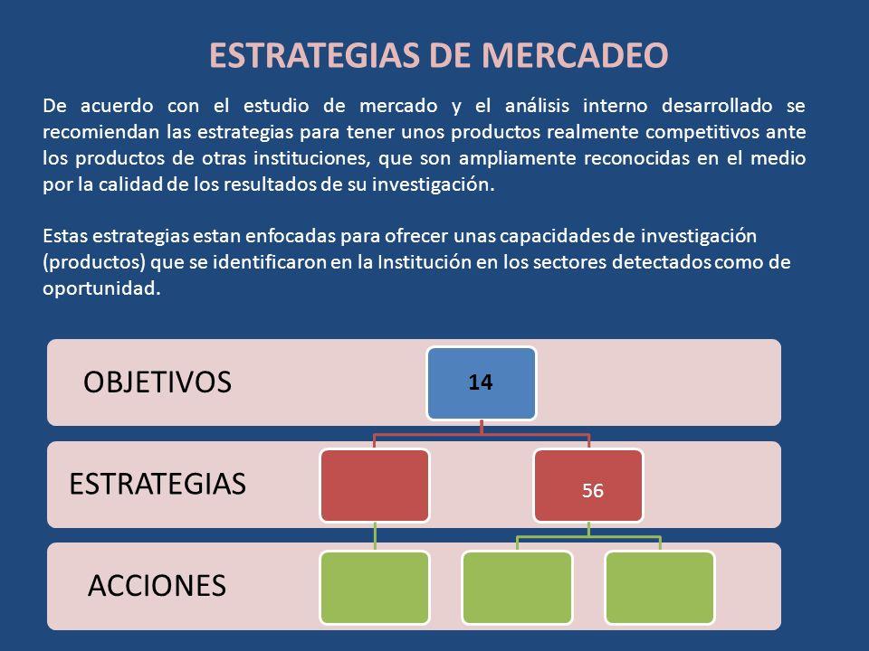 ESTRATEGIAS DE MERCADEO De acuerdo con el estudio de mercado y el análisis interno desarrollado se recomiendan las estrategias para tener unos product