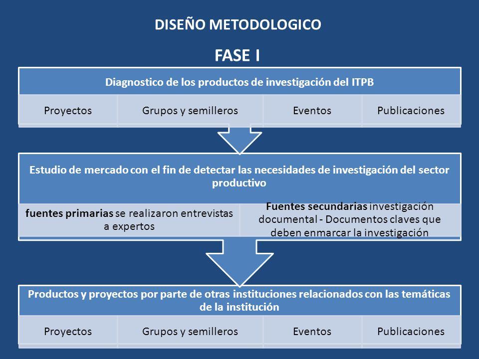 DISEÑO METODOLOGICO Estrategias de otras instituciones Investigación - productos de investigación Estrategias de transferencia Con base en los diagnósticos y en el estudio de mercado Identificación de posibles temáticas Identificación segmentos de mercado a penetrar FASE II