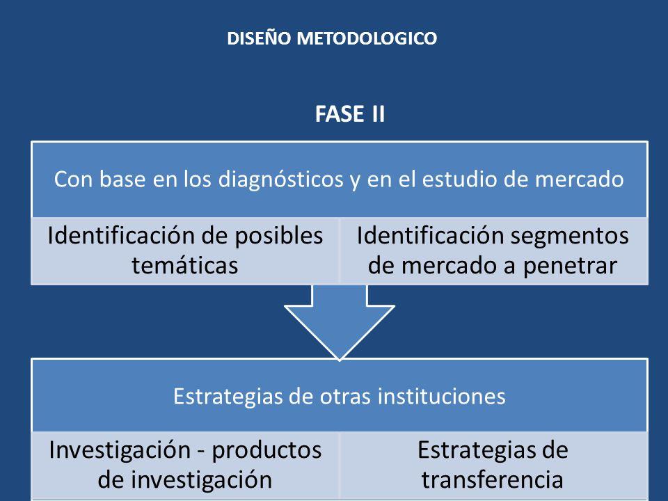 DISEÑO METODOLOGICO Estrategias de otras instituciones Investigación - productos de investigación Estrategias de transferencia Con base en los diagnós