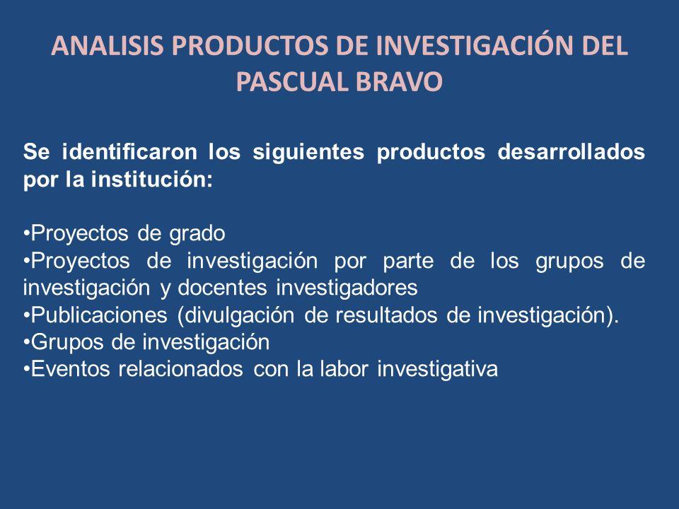 ANALISIS PRODUCTOS DE INVESTIGACIÓN DEL PASCUAL BRAVO Se identificaron los siguientes productos desarrollados por la institución: Proyectos de grado P