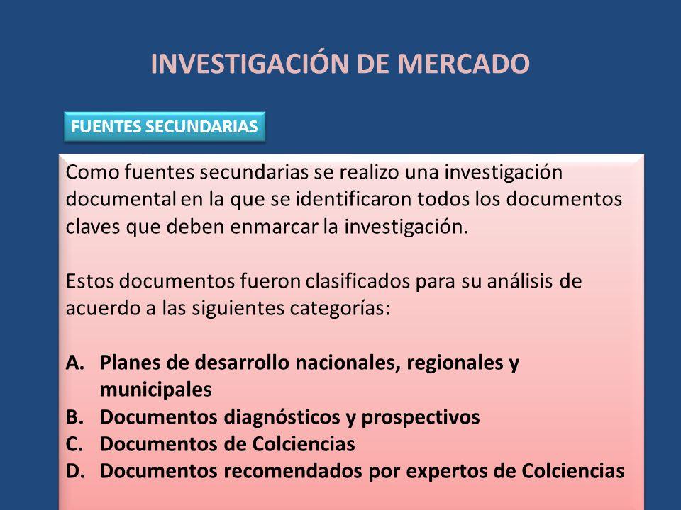 INVESTIGACIÓN DE MERCADO FUENTES SECUNDARIAS Como fuentes secundarias se realizo una investigación documental en la que se identificaron todos los doc