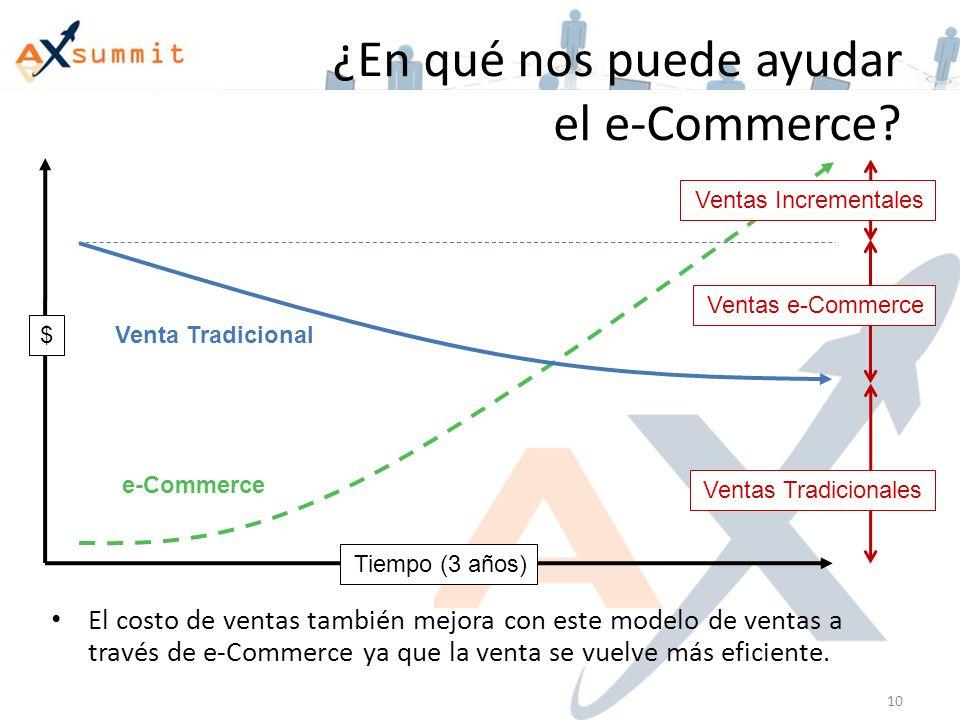 ¿En qué nos puede ayudar el e-Commerce.