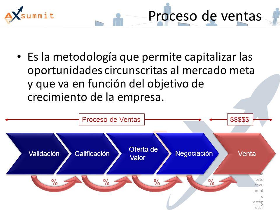 Proceso de ventas Es la metodología que permite capitalizar las oportunidades circunscritas al mercado meta y que va en función del objetivo de crecimiento de la empresa.
