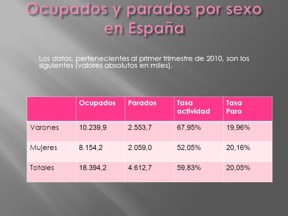 OcupadosParadosTasa actividad Tasa Paro Varones 10.239,92.553,767,95%19,96% Mujeres 8.154,22.059,052,05%20,16% Totales 18.394,24.612,759,83%20,05% Los