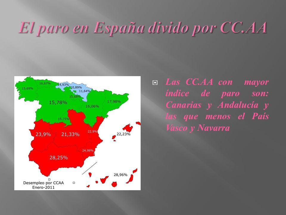 Las CC.AA con mayor índice de paro son: Canarias y Andalucía y las que menos el País Vasco y Navarra