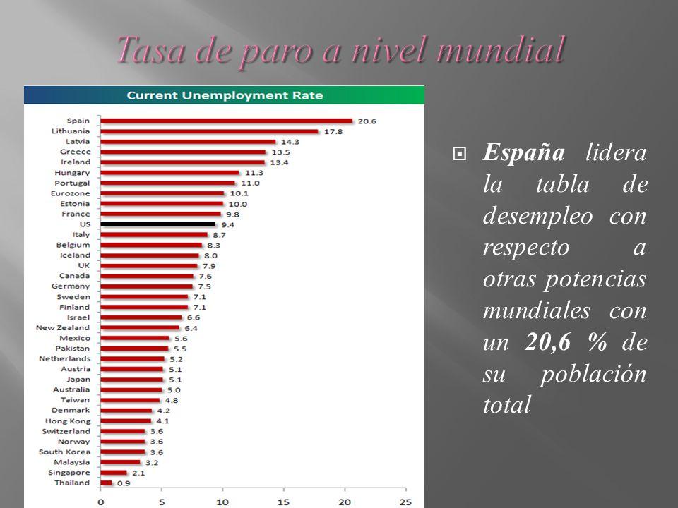 España lidera la tabla de desempleo con respecto a otras potencias mundiales con un 20,6 % de su población total
