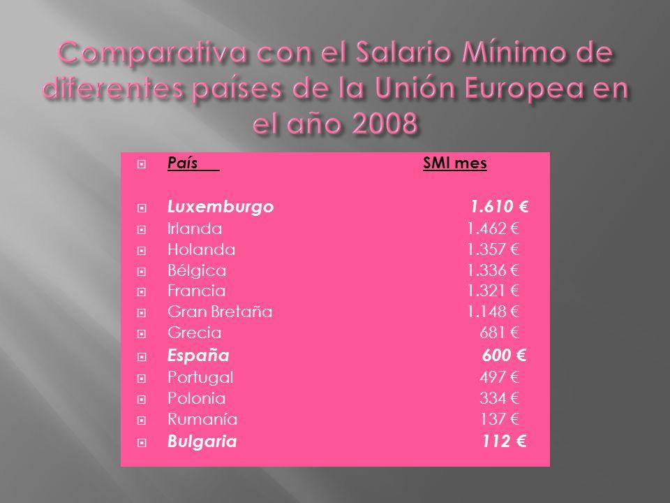 País SMI mes Luxemburgo 1.610 Irlanda 1.462 Holanda 1.357 Bélgica 1.336 Francia 1.321 Gran Bretaña 1.148 Grecia 681 España 600 Portugal 497 Polonia 33