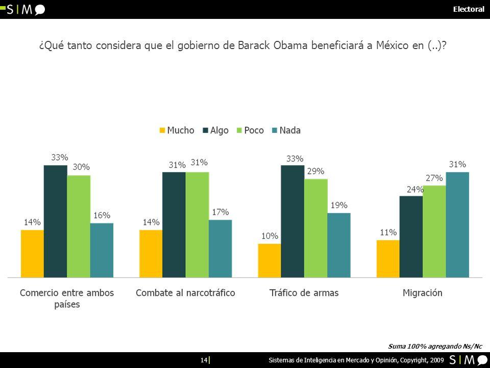 14 Sistemas de Inteligencia en Mercado y Opinión, Copyright, 2009 Electoral ¿Qué tanto considera que el gobierno de Barack Obama beneficiará a México en (..).