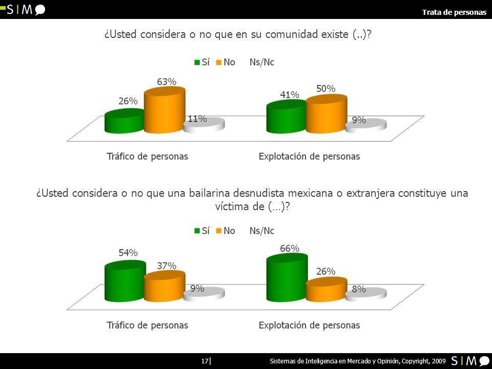 17 Sistemas de Inteligencia en Mercado y Opinión, Copyright, 2009 Trata de personas ¿Usted considera o no que en su comunidad existe (..).
