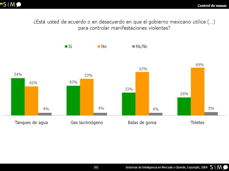 20 Sistemas de Inteligencia en Mercado y Opinión, Copyright, 2009 Control de masas ¿Está usted de acuerdo o en desacuerdo en que el gobierno mexicano