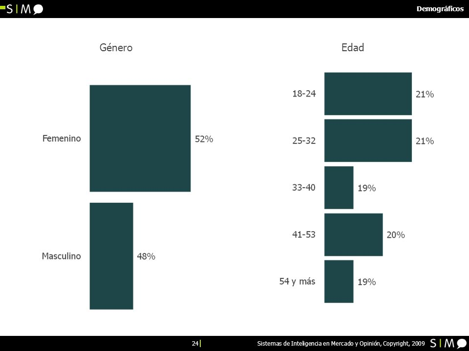 24 Sistemas de Inteligencia en Mercado y Opinión, Copyright, 2009 Demográficos GéneroEdad