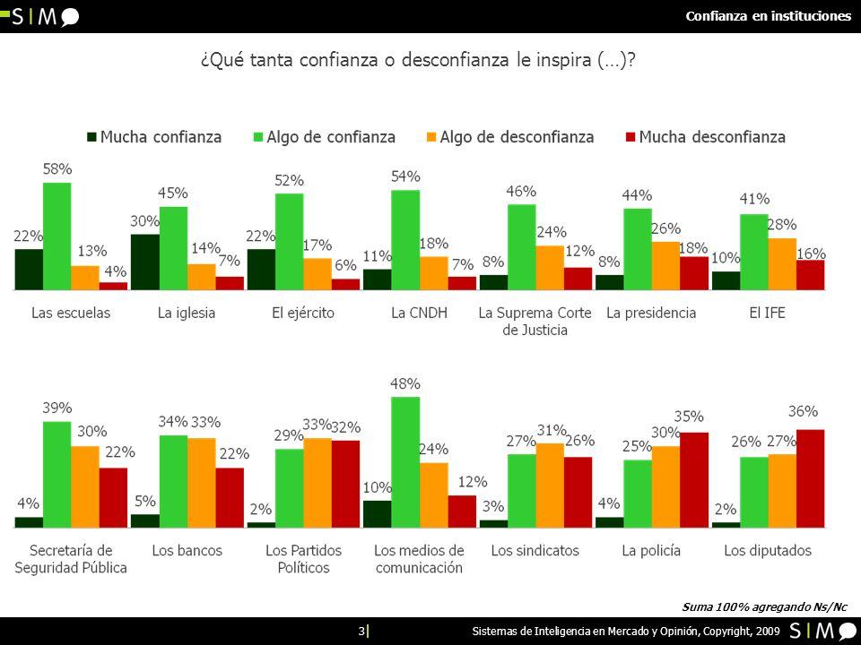 3 Sistemas de Inteligencia en Mercado y Opinión, Copyright, 2009 Confianza en instituciones ¿Qué tanta confianza o desconfianza le inspira (…)? Suma 1