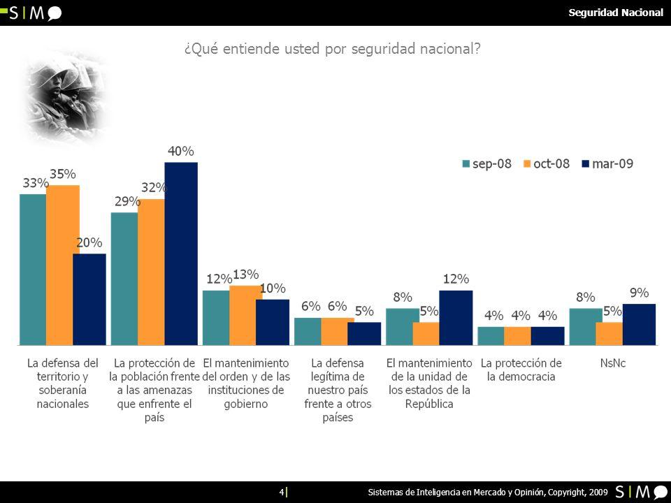 25 Sistemas de Inteligencia en Mercado y Opinión, Copyright, 2009 Demográficos Ocupación