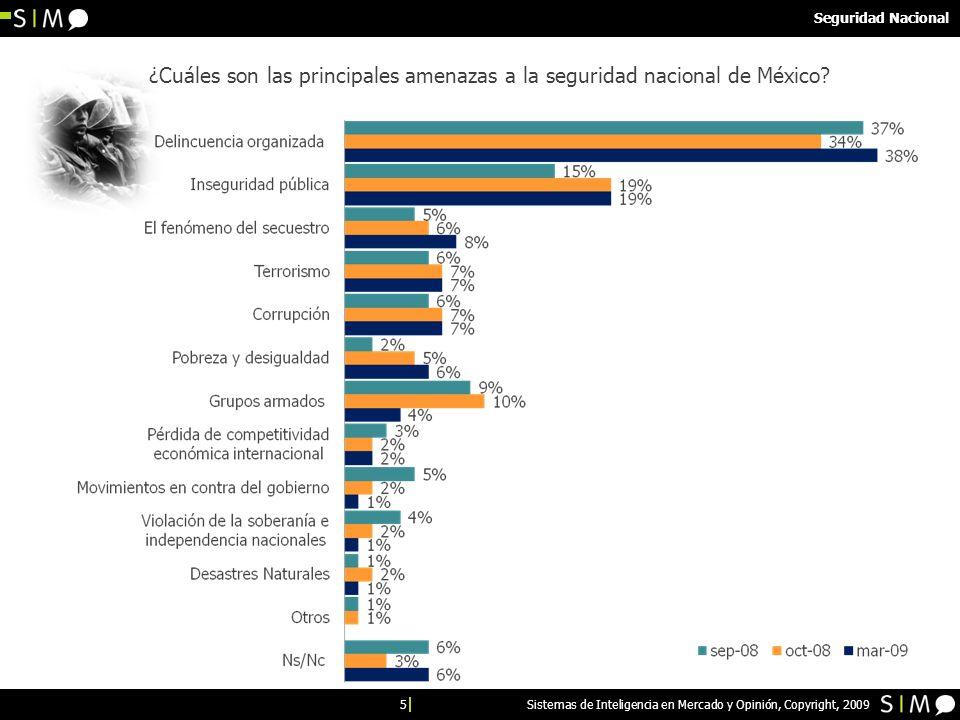 5 Sistemas de Inteligencia en Mercado y Opinión, Copyright, 2009 ¿Cuáles son las principales amenazas a la seguridad nacional de México? Seguridad Nac