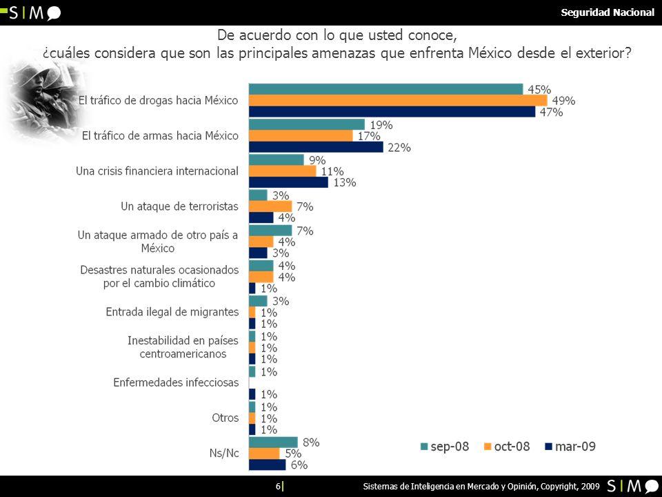 6 Sistemas de Inteligencia en Mercado y Opinión, Copyright, 2009 De acuerdo con lo que usted conoce, ¿cuáles considera que son las principales amenazas que enfrenta México desde el exterior.