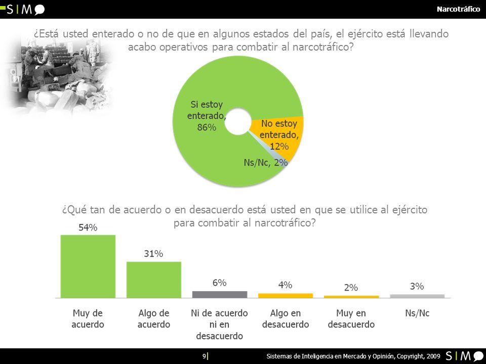 10 Sistemas de Inteligencia en Mercado y Opinión, Copyright, 2009 Narcotráfico ¿Usted cree que el ejército podría llegar a ser corrompido o no por el narcotráfico.