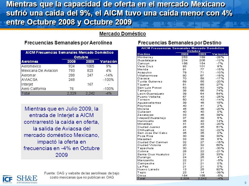 9 Mientras que la capacidad de oferta en el mercado Mexicano sufrió una caída del 9%, el AICM tuvo una caída menor con 4% entre Octubre 2008 y Octubre 2009 Frecuencias Semanales por AerolíneaFrecuencias Semanales por Destino Mientras que en Julio 2009, la entrada de Interjet a AICM contrarrestó la caída en oferta, la salida de Aviacsa del mercado doméstico Mexicano, impactó la oferta en frecuencias en -4% en Octubre 2009 Fuente: OAG y website de las aerolíneas de bajo costo mexicanas que no publican en OAG Mercado Doméstico