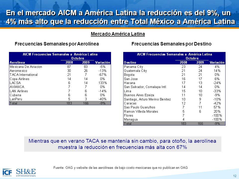 12 En el mercado AICM a América Latina la reducción es del 9%, un 4% más alto que la reducción entre Total México a América Latina Frecuencias Semanales por AerolíneaFrecuencias Semanales por Destino Mientras que en verano TACA se mantenía sin cambio, para otoño, la aerolínea muestra la reducción en frecuencias más alta con 67% Fuente: OAG y website de las aerolíneas de bajo costo mexicanas que no publican en OAG Mercado América Latina