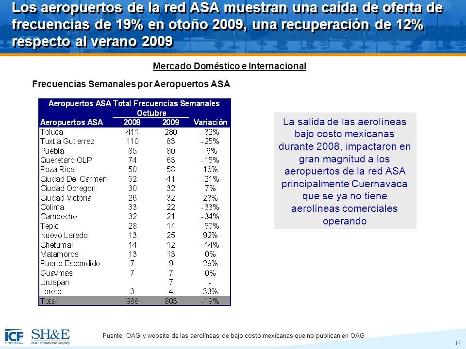 14 Los aeropuertos de la red ASA muestran una caída de oferta de frecuencias de 19% en otoño 2009, una recuperación de 12% respecto al verano 2009 Frecuencias Semanales por Aeropuertos ASA Mercado Doméstico e Internacional La salida de las aerolíneas bajo costo mexicanas durante 2008, impactaron en gran magnitud a los aeropuertos de la red ASA principalmente Cuernavaca que se ya no tiene aerolíneas comerciales operando Fuente: OAG y website de las aerolíneas de bajo costo mexicanas que no publican en OAG