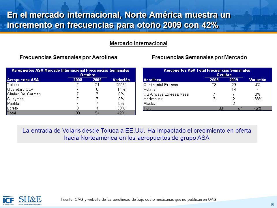16 En el mercado internacional, Norte América muestra un incremento en frecuencias para otoño 2009 con 42% Mercado Internacional La entrada de Volaris desde Toluca a EE.UU.