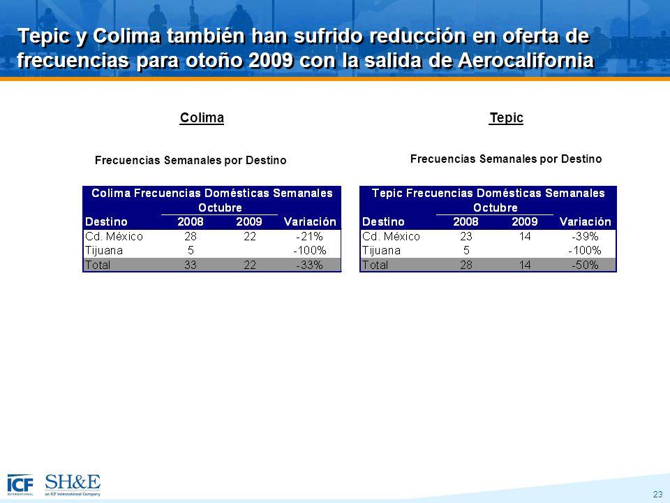 23 Tepic y Colima también han sufrido reducción en oferta de frecuencias para otoño 2009 con la salida de Aerocalifornia Colima Frecuencias Semanales por Destino Tepic Frecuencias Semanales por Destino