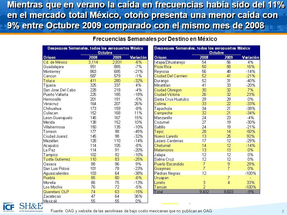 3 Mientras que en verano la caída en frecuencias había sido del 11% en el mercado total México, otoño presenta una menor caída con 9% entre Octubre 2009 comparado con el mismo mes de 2008 Fuente: OAG y website de las aerolíneas de bajo costo mexicanas que no publican en OAG Frecuencias Semanales por Destino en México Aeropuertos ASA