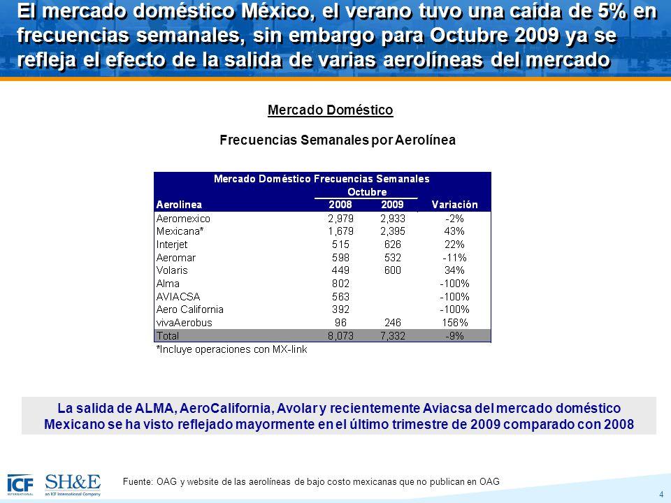 4 El mercado doméstico México, el verano tuvo una caída de 5% en frecuencias semanales, sin embargo para Octubre 2009 ya se refleja el efecto de la salida de varias aerolíneas del mercado Fuente: OAG y website de las aerolíneas de bajo costo mexicanas que no publican en OAG La salida de ALMA, AeroCalifornia, Avolar y recientemente Aviacsa del mercado doméstico Mexicano se ha visto reflejado mayormente en el último trimestre de 2009 comparado con 2008 Frecuencias Semanales por Aerolínea Mercado Doméstico