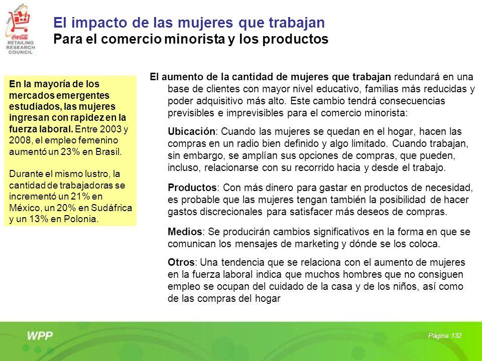 El impacto de las mujeres que trabajan Para el comercio minorista y los productos El aumento de la cantidad de mujeres que trabajan redundará en una b