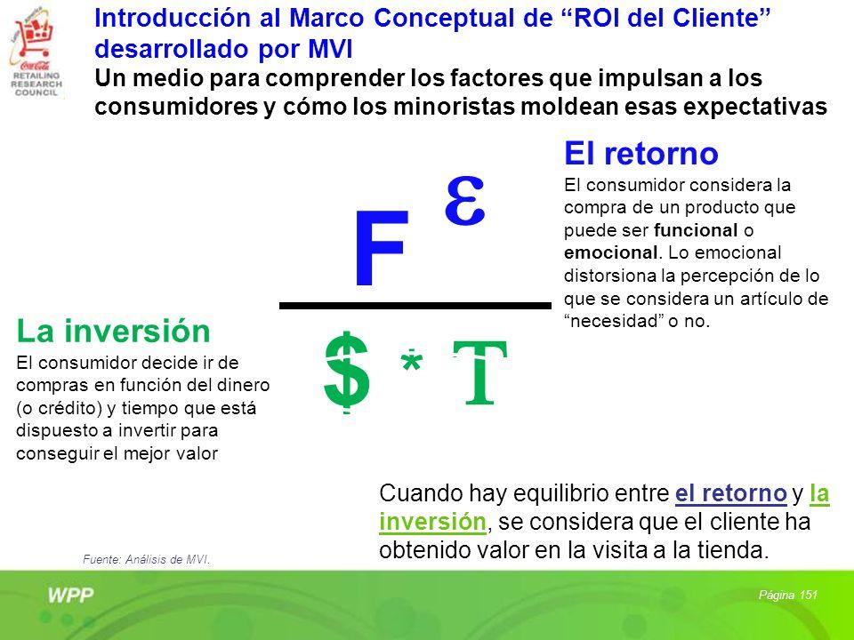 Introducción al Marco Conceptual de ROI del Cliente desarrollado por MVI Un medio para comprender los factores que impulsan a los consumidores y cómo