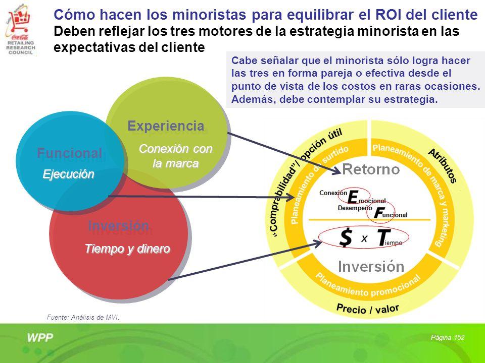 Cómo hacen los minoristas para equilibrar el ROI del cliente Deben reflejar los tres motores de la estrategia minorista en las expectativas del client