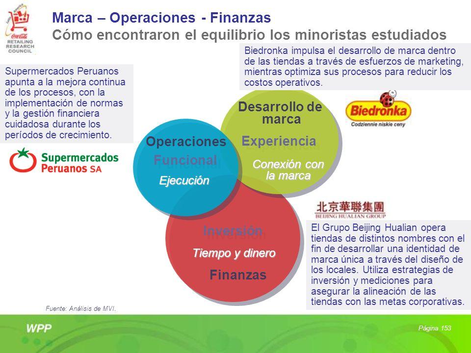 Marca – Operaciones - Finanzas Cómo encontraron el equilibrio los minoristas estudiados Inversión Tiempo y dinero Experiencia Experiencia Conexión con