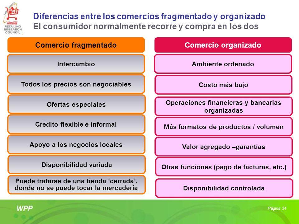 Diferencias entre los comercios fragmentado y organizado El consumidor normalmente recorre y compra en los dos Comercio fragmentadoComercio organizado
