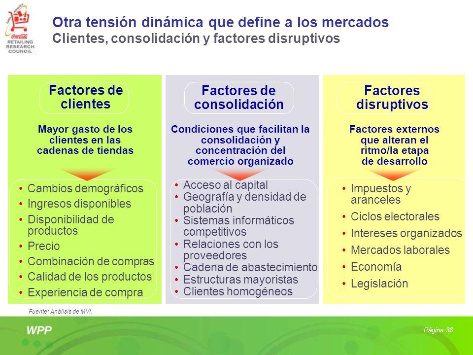 Página 38 Otra tensión dinámica que define a los mercados Clientes, consolidación y factores disruptivos Factores de clientes Cambios demográficos Ing