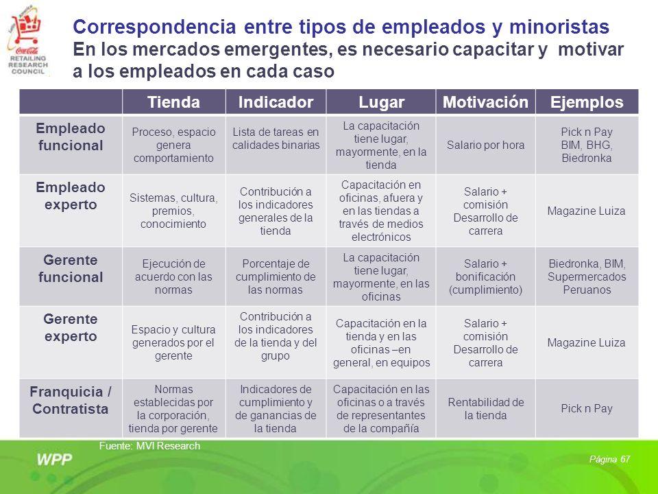 Correspondencia entre tipos de empleados y minoristas En los mercados emergentes, es necesario capacitar y motivar a los empleados en cada caso Página