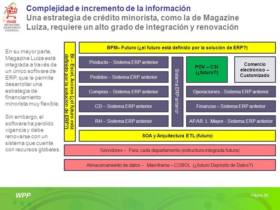 BI – Excel, Access (¿el futuro está definido por la solución de ERP?) BPM– Futuro (¿el futuro está definido por la solución de ERP?) Sistema ERP anter